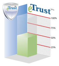 50% Trusted